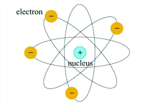 Diagram of an atom showing the sub-atomic particles from which electricity comes from